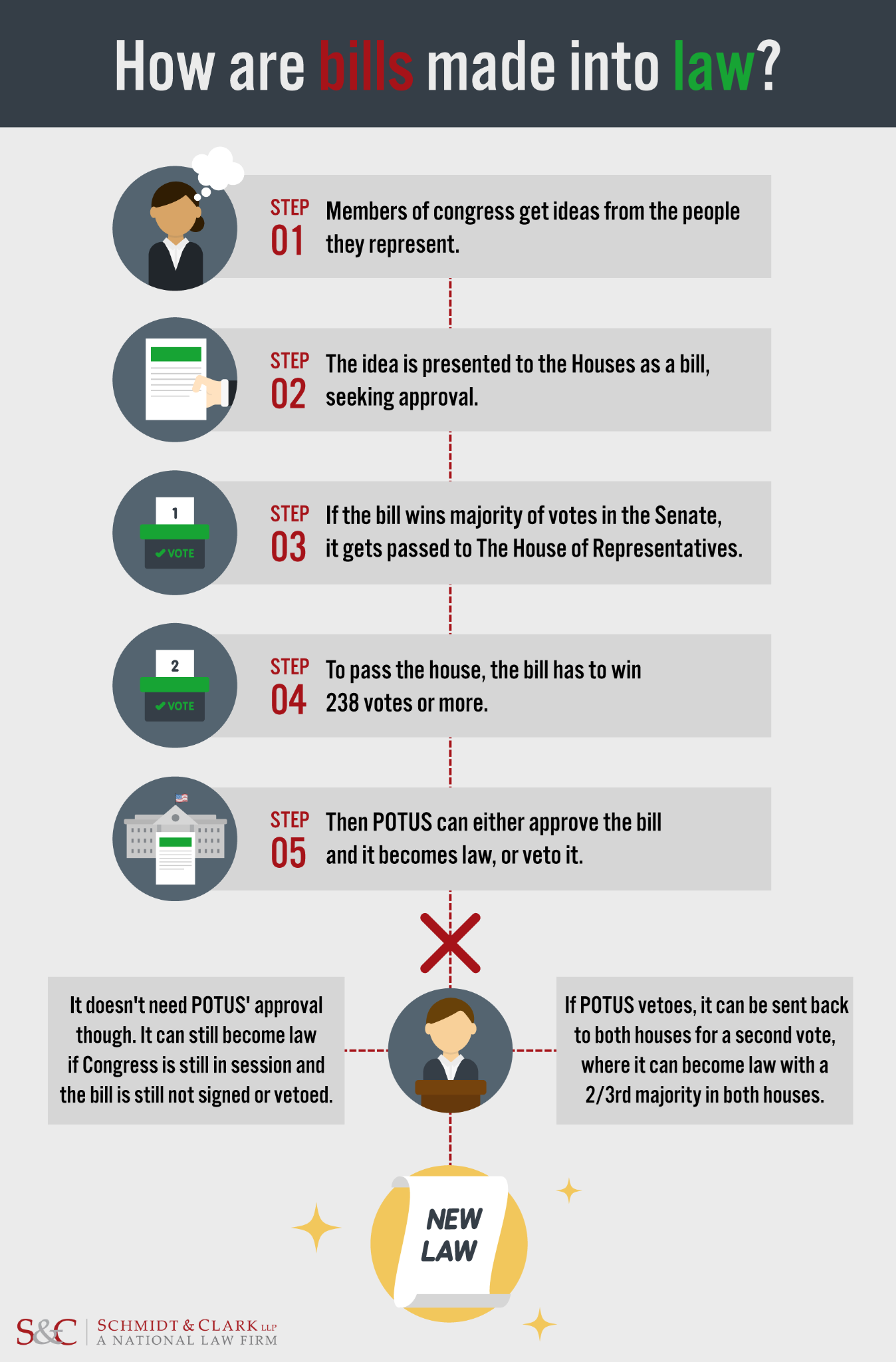 Bills into law infographic
